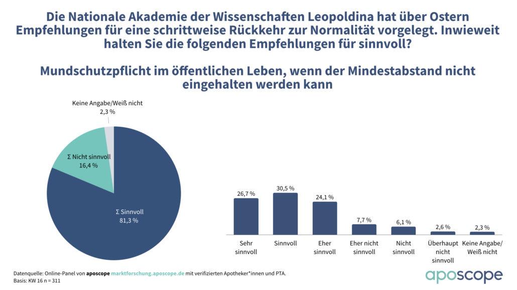 aposcope_Mundschutzpflicht_KW16