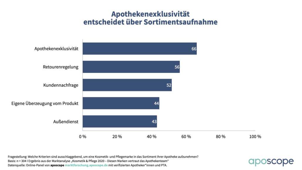 aposcope_Charts_Kosmetik_und_Pflege Sortimentsauswahl